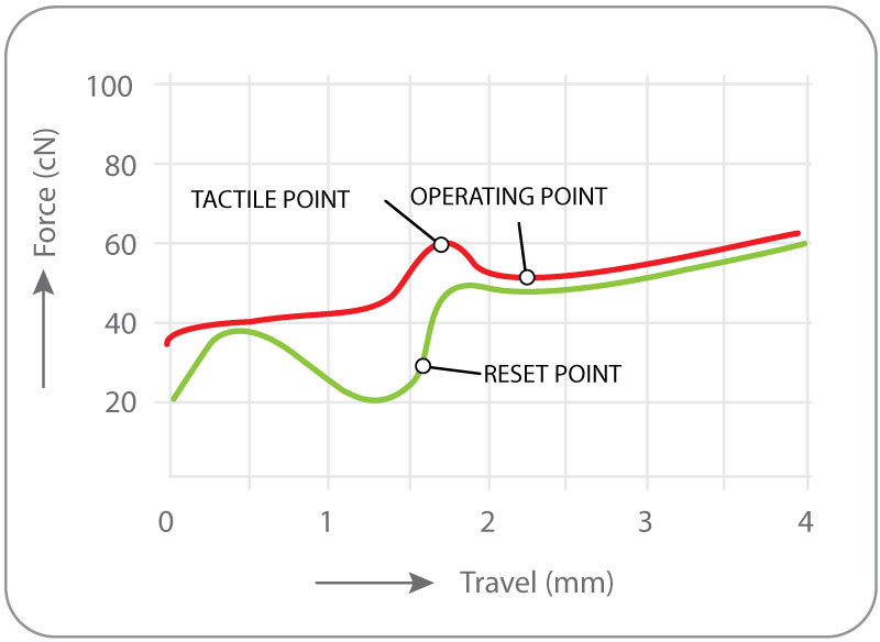 force-diagram-click